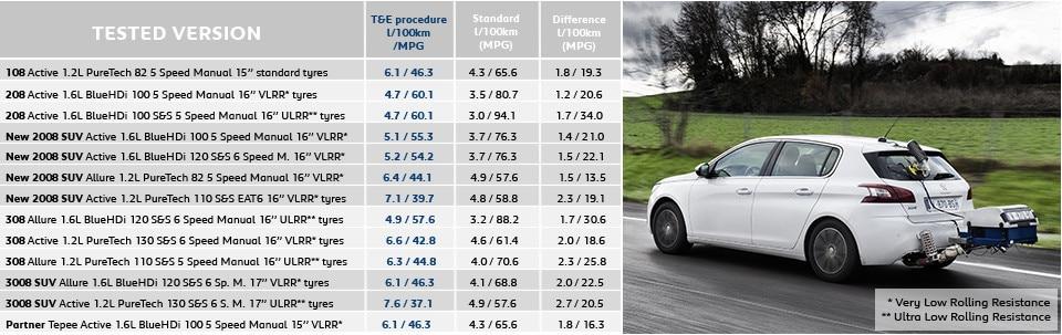 Peugeot consumption figures